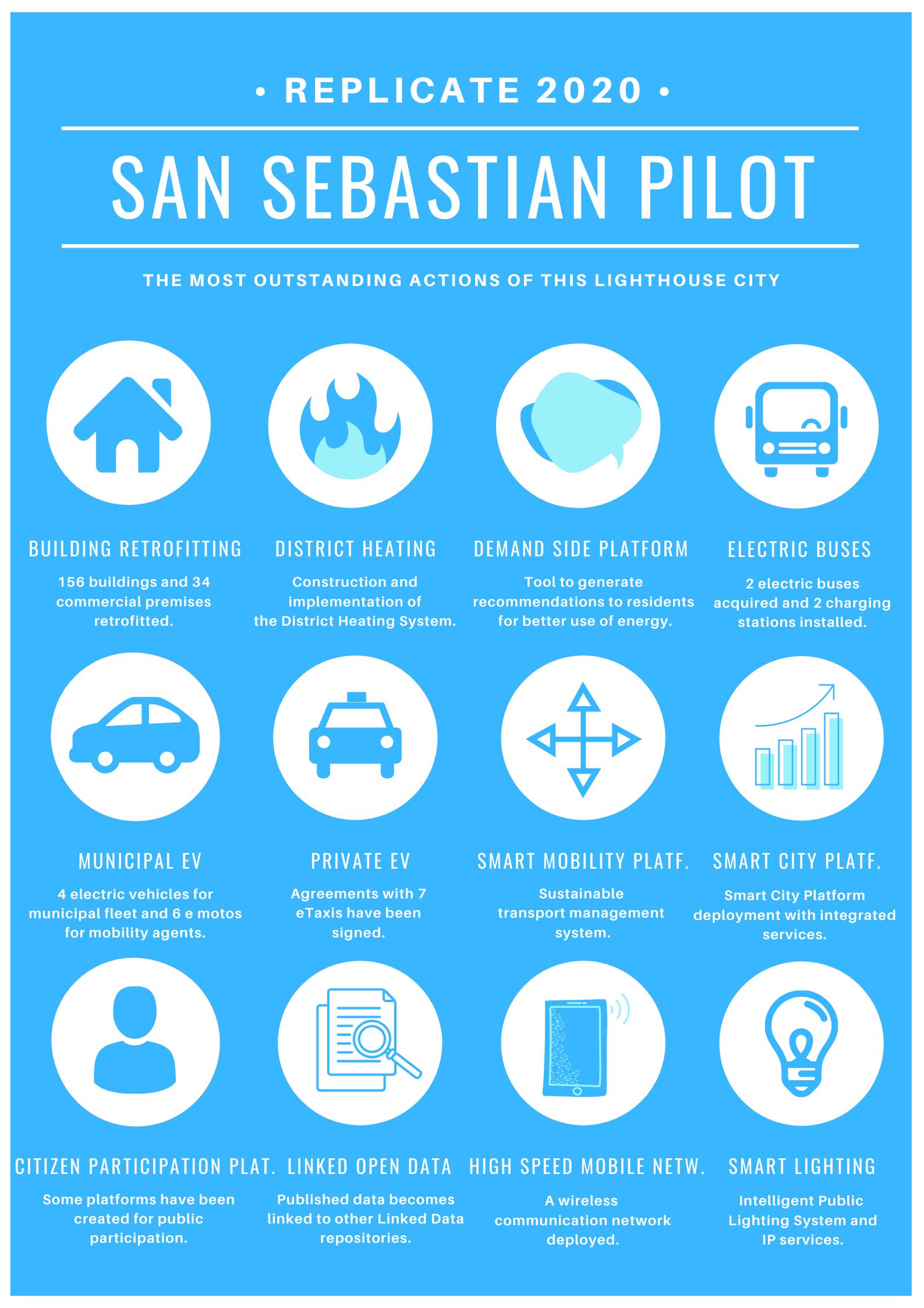 Actions_SanSebastian